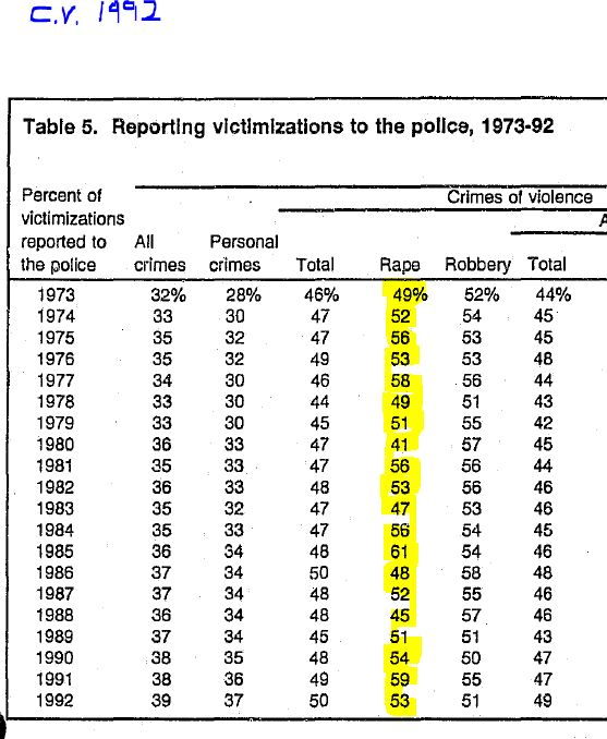 Criminal Victimizations 1992 Table 5 Reporting Victimizations to the Police